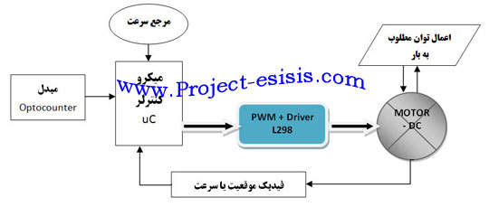 Project Student AVR_31 (3)